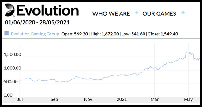 Evolution Gaming Company Financial Results